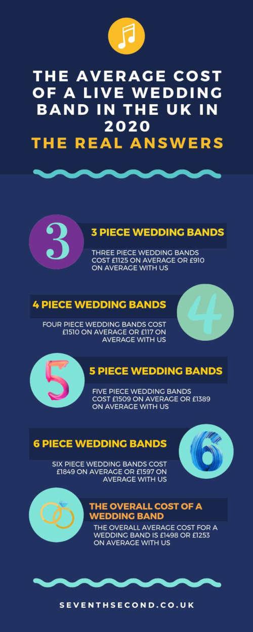 Average-Cost-Of-Wedding-Band-UK-Infographic