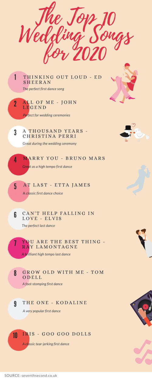 The Top 10 Wedding Songs For 2020 No 9 Might Surprise You Seventh Second